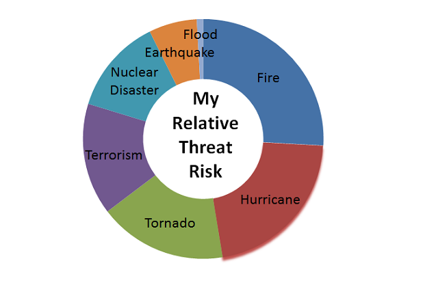 Quick Emergency Preparedness Tip #2:  Identify the Types of Emergencies You Need to Prepare For