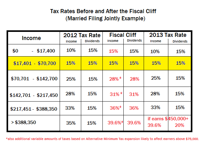2013-01-06-fiscalcliffrates