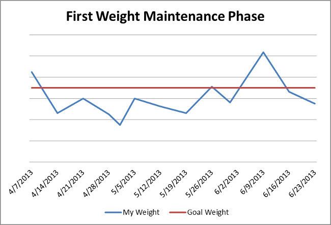2014-01-07-weight-firstphase