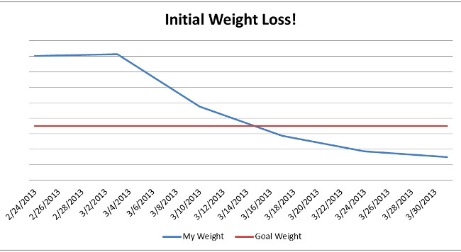 My weight loss in the initial 40-day period!  I am not including numbers partly out of vanity and partly out of a desire not to fixate on specific numbers.  Everyone's body is different.
