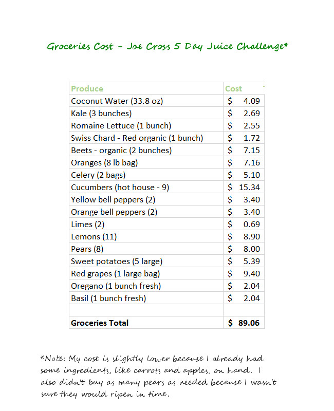 My grocery shopping bill for the juice challenge.