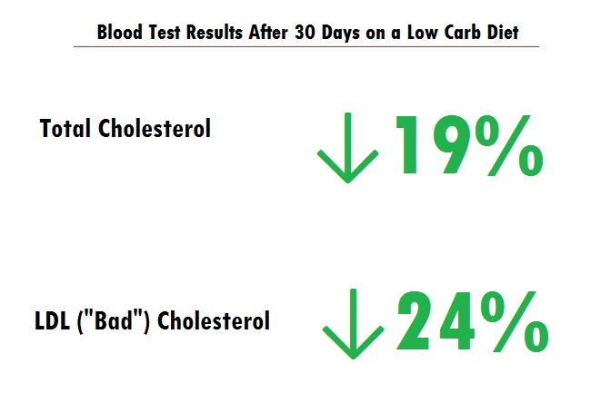 low carb diet low white blood cell count