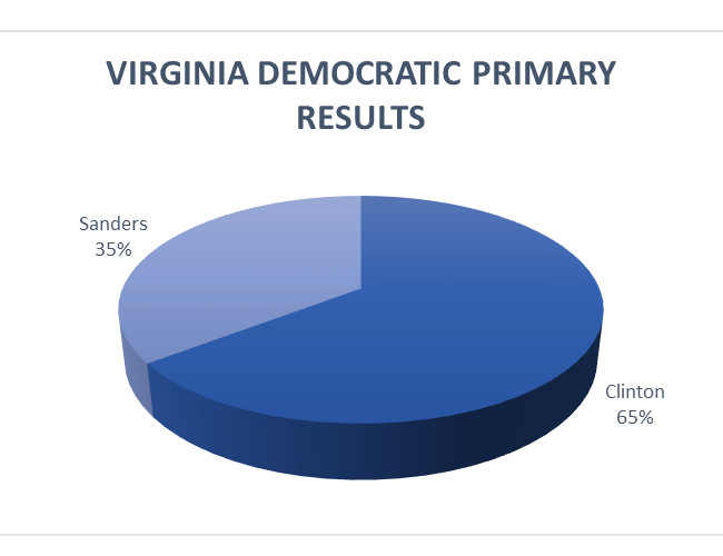 2016-03-02-virginia-democratic-results